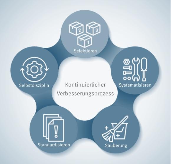 Baumgarten Qualitätssicherung & verbesserung